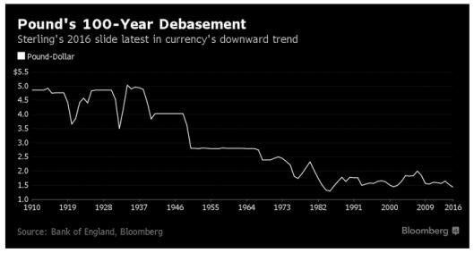 100 year British Pound