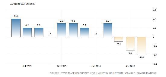 Japan inflation July 16