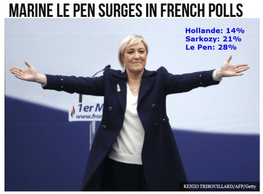 Le Pen Polls