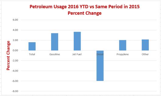 Petroleum YTD 20-16-07-14B