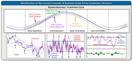 economic-business-cycle